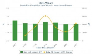 Italy's plastics market sees positive growth in 2013
