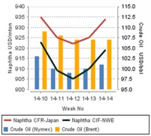 Will firmer upstream costs disrupt softening for ethylene in Asia, Europe