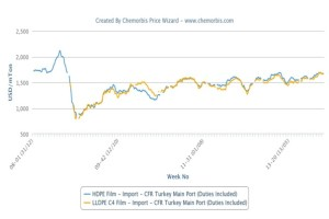 Turkey's PP, PE prices hover around post-2008 highs