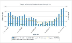 European PVC suppliers seek to maintain prices in August