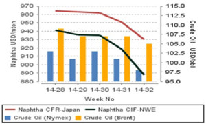 Spot naphtha prices move south, Europe at a year-low