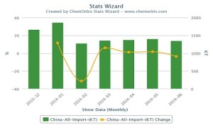 China's polymer imports fall 8% in 2Q 2014