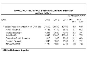 Global plastics processing machinery demand to reach US$35.8 billion by 2019, Freedonia forecasts