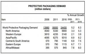 Plastic Prices