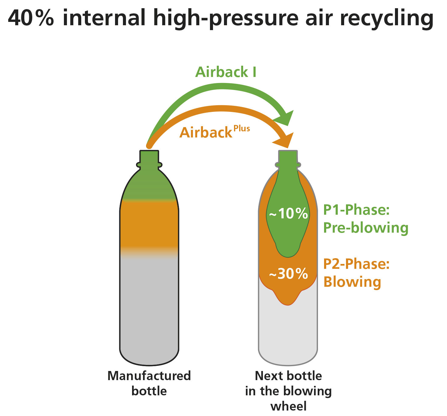 Airback Plus for even more sustainability and cost reduction in the stretch blow molding process