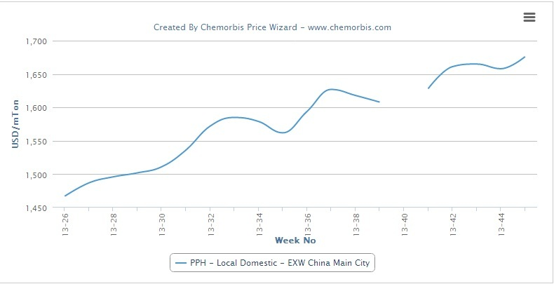 Are local PP prices poised for a 5th month of increases in China?