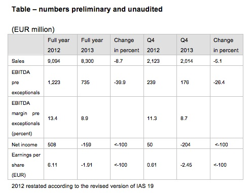 Change of competitive environment leads to impairment in Q4 2013