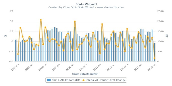 China's polymer imports down to 5 year low