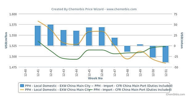 China's local PP market still trades at a discount to imports