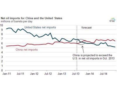 China's net oil imports will exceed the US by October, predicts US Energy Information