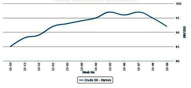 Crude oil steadily falling owing to supplies, poor economics