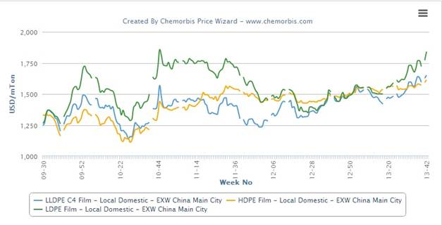 Domestic PE prices hit three to four year highs in China