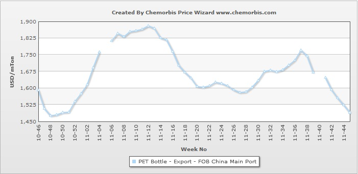 Export PET prices out of China stabilize
