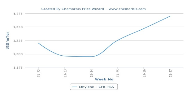 Firmer crude supports higher ethylene prices