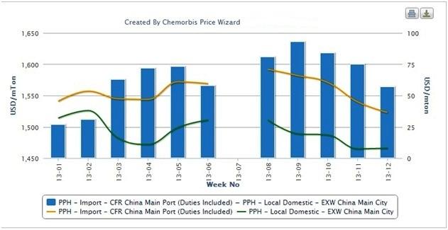 Gap between local, import PP narrowing in China