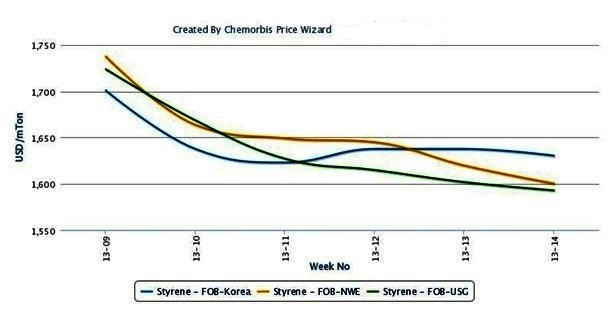 Global styrene markets end March on a soft note