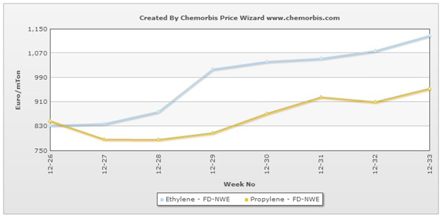 European producers talking of higher Sept monomer contracts