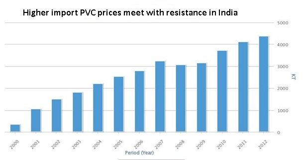 Higher import PVC prices meet with resistance in India