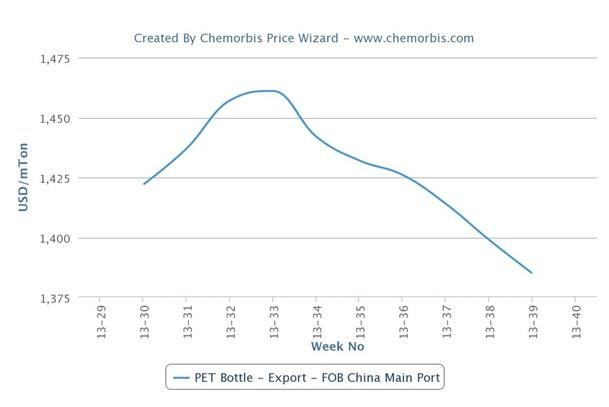Import PET prices decline in Mediterranean markets