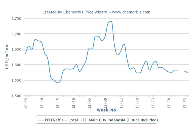 Indonesian polymer players complain of depreciating local currency