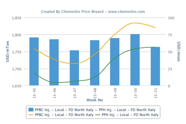 Italy's PP and PE markets close 2013 on a firm note