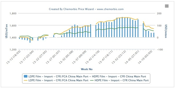 LDPE prices losing premium over HDPE, LLDPE in China