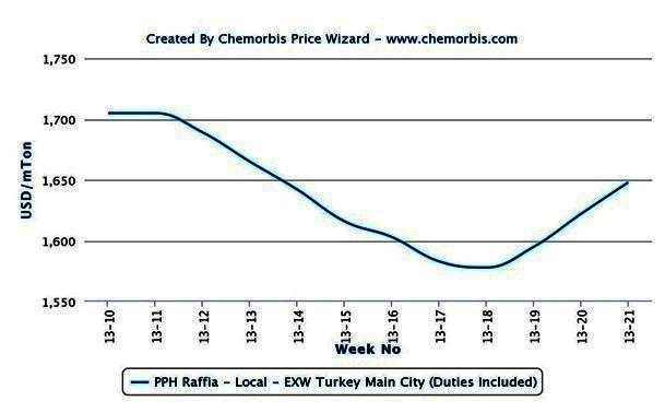 Limited prompt supply pulls Turkey's PP, PVC prices higher