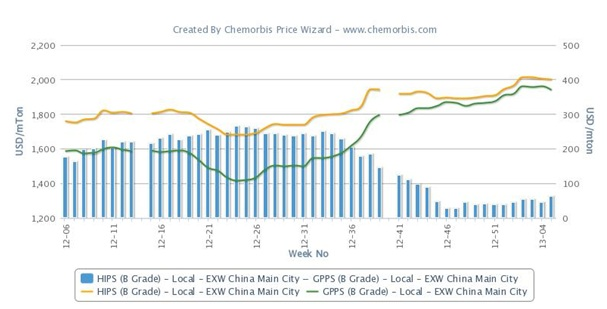 Local HIPS prices carry smaller premium over GPPS in China