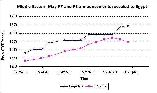 Middle Eastern May PP and PE announcements revealed to Egypt