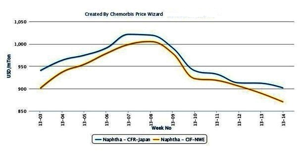 Naphtha prices spoil the mood in polymer markets