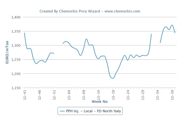 PP, PE prices shift direction in Europe after 5 months