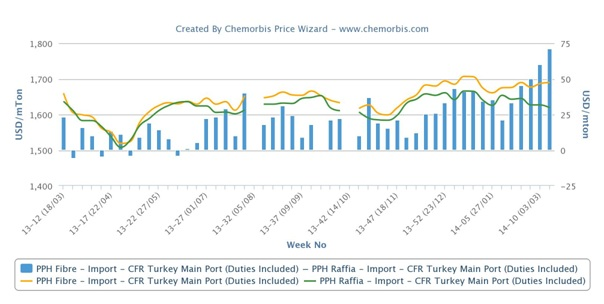 PP fibre's premium over raffia at a year high in Turkey