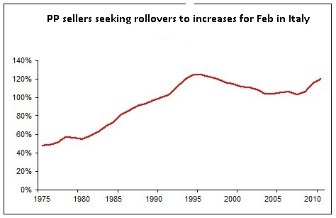PP sellers seeking rollovers to increases for Feb in Italy