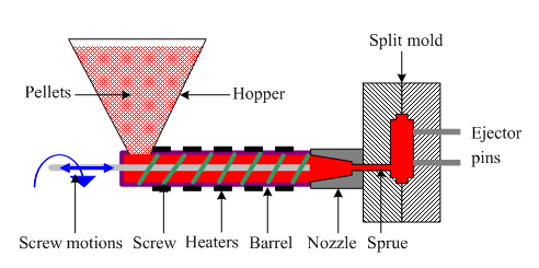 Plastic Polymer Molding Processes