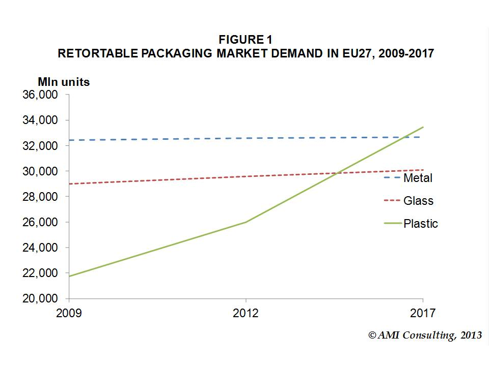 RETORTABLE PLASTIC PACKAGING TO CAPTURE 90% OF RETORTED FOODS MARKET GROWTH