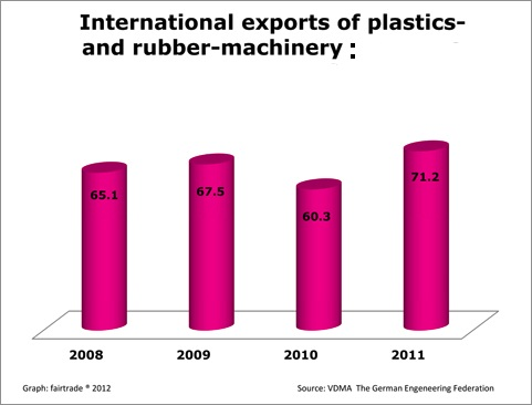Double-digit growth of imports of plastics, printing and packaging machinery