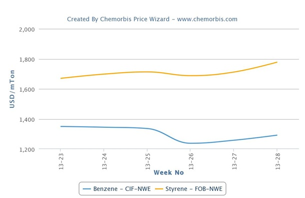 Spot benzene markets lag behind firmer trend for styrene on global scale