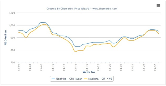 Spot naphtha close to 2013 highs in Asia, Europe