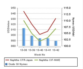 Spot naphtha holds firm in Asia, Europe despite weaker crude