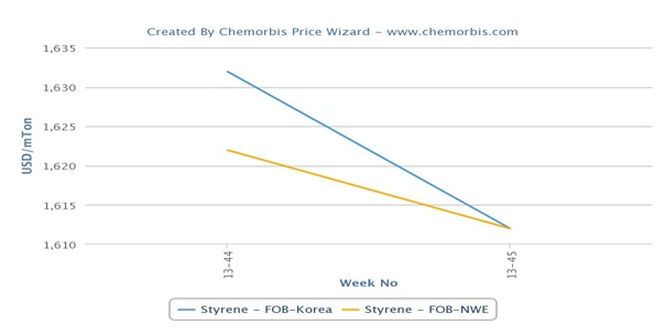 Spot styrene prices fall in Europe, Asia on weak demand