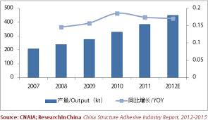 Structural adhesive output rising by 19.6% year-on-year to 453,000 tons in China