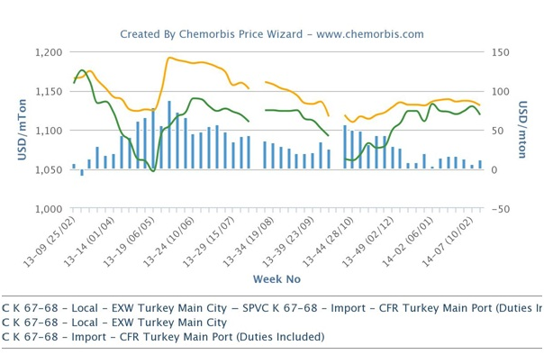 Turkey's local PVC market loses premium over imports