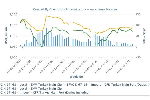 Turkey's local PVC market loses premium over imports