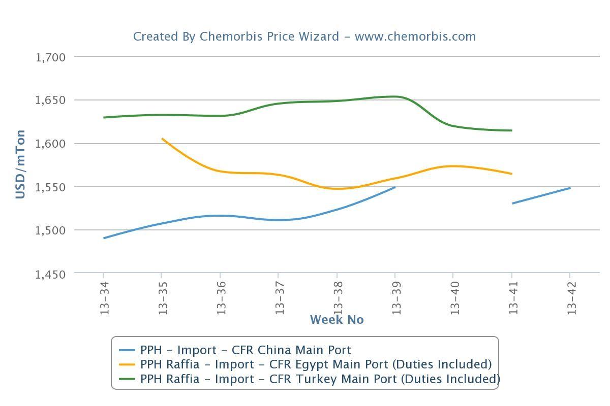 Turkey, Egypt PP markets return from holiday