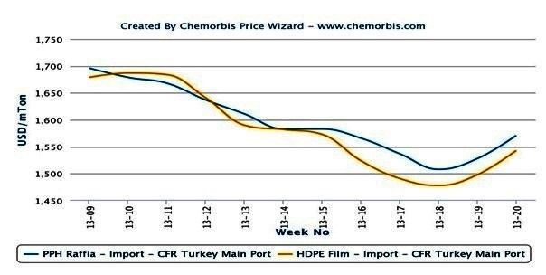 Turkey sees sharper increases in PP, PE prices compared to China