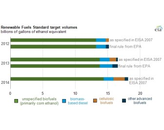 US biofuels market growing slower than expected, notes EIA