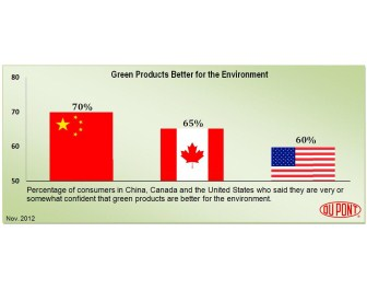 Dupont survey shows China's desire for green products increase